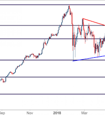 Nasdaq Vs Dow Chart Dow Jones Bullish Break Of Wedge On Way To Fresh Two Month
