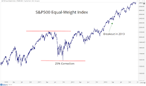 No, This Is Not An 8-Year Bull Market For The S\u0026P500 - All Star ...