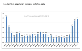 Canada Population Growth Chart London Is One Of The Fastest Growing Cities In Canada