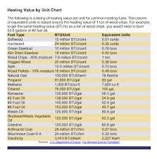 Fuel Cost Btu Chart Jim Salmon Professional Home