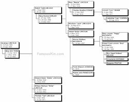 Presidents Genealogy Chart Abraham Lincoln Genealogy Descendants Chart