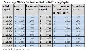 Money Management Tips Survival And Grow Equity