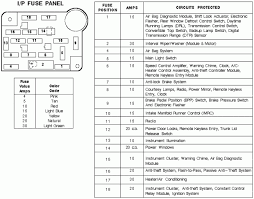 98 ford mustang fuse box diagram 1994 1998 1024�823 portray pretty 1998 mustang owners manual 98 ford mustang fuse box diagram pictures 98 ford mustang fuse box diagram 2007 02 17