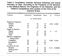 Sample Advance Directive Form Fascinating A Prospective Study Of Advance Directives For LifeSustaining Care