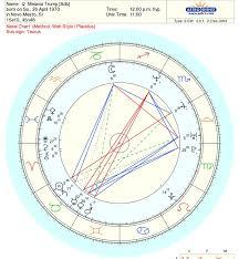 Melania Trump Astrosplained Artnunymiss