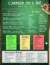 Image Result For Carrier Oil Comparison Chart Essential