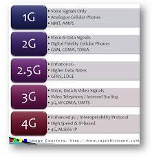 1g 2g 3g 4g The Evolution Of Wireless Generations