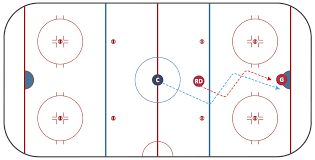 ice hockey positions diagram   ice hockey diagram   entering    ice hockey diagram   deke technique
