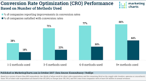 Cro Charts Econsultancyredeye Cro Success Based On Number Of Methods