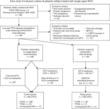 Flow Chart Of Inclusion Criteria Of Patients Initially