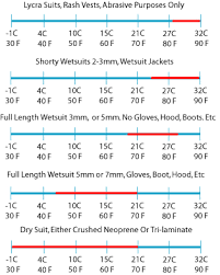 How To Choose The Right Spearfishing Wetsuits