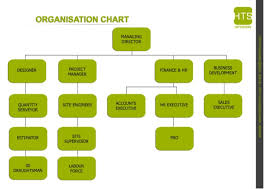 Interior Design Organizational Chart Design Firm Org Chart Related Keywords Suggestions