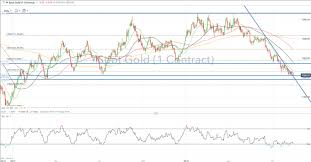 Gold Price Chart December 2016 Gold Prices Fall Towards Critical Support As Usd Wins Safe