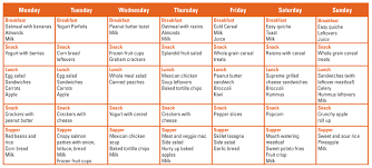 A Meal Plan For My Family Spend Smart Eat Smart Iowa State