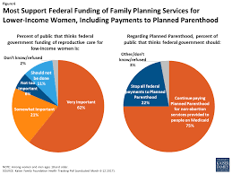 Financing Family Planning Services For Low Income Women The Role Of