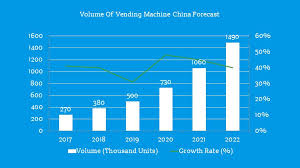 Vending Machine Profit Statistics Cool Vending Machine China Analysis Under The Unattended Retail Trend
