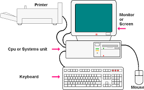 the simplest possible tutorial    understanding how computers workthe basic layout of a stand alone desktop computer