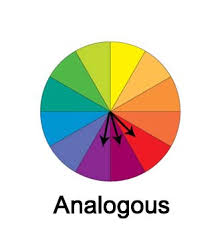 Analogous colors are similar colors. Analogous colors are next to each  other on the color wheel. The arrows in this color wheel connect a set of  analogous ...