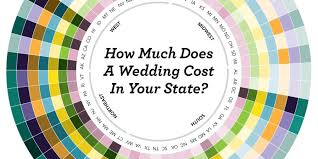 how much does the average wedding dress cost how much does the average of a