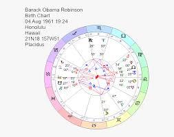 Birth Chart Of Barack Obama Tom Cruise Nicole Kidman