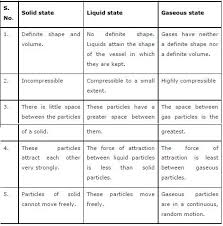 compressibility of solid liquid and gas. ncert solution for class 9th compressibility of solid liquid and gas