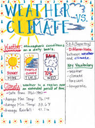 Differences Between Weather And Climate Venn Diagram 5 8a Science Teaching Resources Teachers Pay Teachers