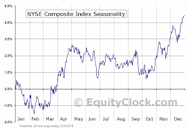 Nyse Chart Nyse Composite Index Seasonal Chart Equity Clock