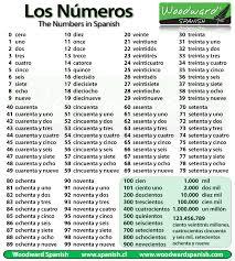 Los N̼meros РNumbers | Woodward Spanish