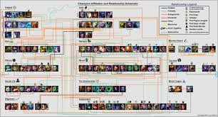 Extraordinary League Of Legends Height Chart 2019