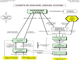 Chapter 16 The Federal Court System Structure Nature And