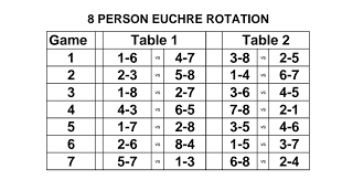 Unexpected Euchre Rotation Chart Euchre Rotation Chart For