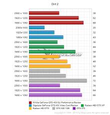 Nvidia Geforce Gts 450 Sli Performance Review Dirt 2