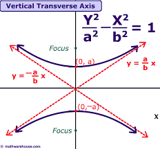 of hyperbola with a vertical transverse axis