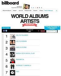Billboard Pop Album Chart Exo Attains Highest Number Of U S K Pop Album Sales In 2015