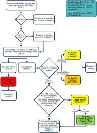 2014 Acc Aha Guideline On Perioperative Cardiovascular
