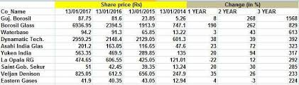 Saint Gobain Share Price Chart Stocks 10 Stocks From Not In Focus Sectors Surged Up To