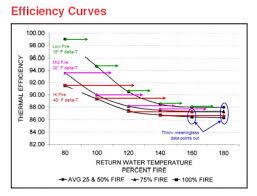Boiler Efficiency Chart Elcca Exchange Equest Boiler Curve Example