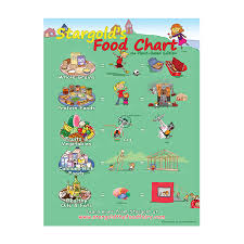 Plant Chart Food Chart Classroom Poster Plant Based Edition 18 X 24 In
