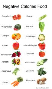 Food Celery Chart Free List Of Negative Calories Foods Negative Calorie