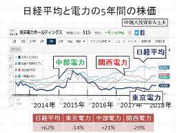 関西 電力 の 株価