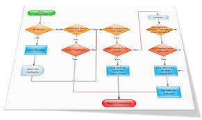 Process Flowchart Vs Use Case Diagram