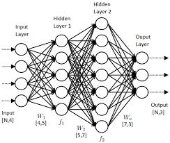 Neural work diagram neural work diagram wiring draw accident diagram at justdeskto allpapers