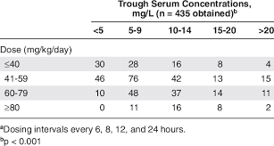 Molly Dosage Chart Trough Outcomes Regarding Vancomycin Dosing A Download Table