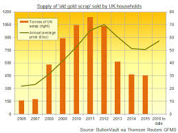 Reuters Gold Chart Gold Selling Jumps On Brexit Gold Price Surge Gold News