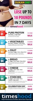 Healthy Eating Chart Weight Loss Home Remedies To Lose Fast