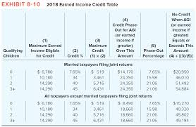 Earned Income Child Tax Credit Chart Solved In 2018 Zach Is Single With No Dependents He Is