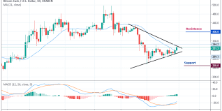 Bitcoin Cash Price Analysis Bch Looks Ahead For A Crucial