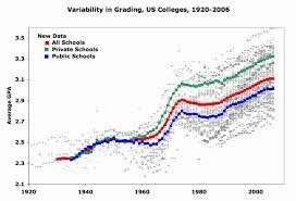 Letter Grade Chart Todays Grade Inflated Lake Wobegon World Letter Grade Of