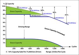 Ev Range Chart Bu 1003a Battery Aging In An Electric Vehicle Ev