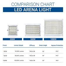 Hyperikon Led Stadium Light 1000w 4000 Watt Replacement